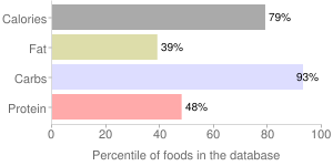 Rice, raw, long-grain, brown, percentiles
