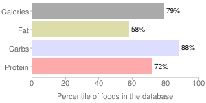 Crackers, low salt (includes oyster, soda, soup), saltines, percentiles