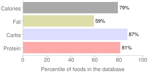 Popcorn, low fat and sodium, microwave, percentiles