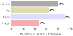 Mi-del, gingerbread men by Tree of Life, Inc., percentiles