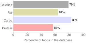 Gravy, dry, brown, percentiles