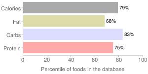 Crackers, whole-wheat, percentiles