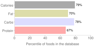 Biscuits, dry mix, plain or buttermilk, percentiles