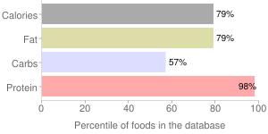 Peanut flour, low fat, percentiles