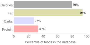 Avocado dressing, percentiles