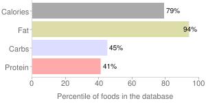 Cheese, cream, percentiles