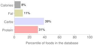 Milk, calcium fortified (fat free or skim), nonfat, fluid, percentiles