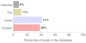 Jute, without salt, drained, boiled, cooked, potherb, percentiles