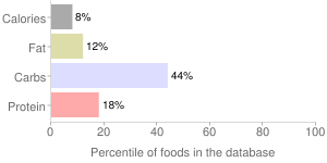 USDA Commodity, salsa, percentiles