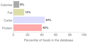 Seaweed, raw, laver, percentiles