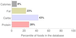 Parsley, fresh, percentiles