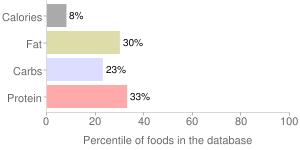 Cabbage, raw, savoy, percentiles