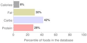 Kale, raw, percentiles