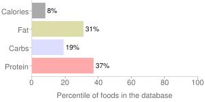 Mustard greens, raw, percentiles
