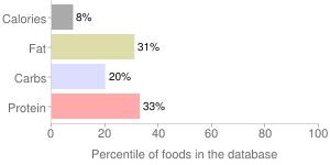 Cauliflower, raw, percentiles