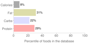 Peppers, raw, red, sweet, percentiles