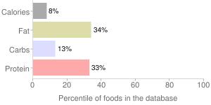 Coffee, decaffeinated, Iced Latte, percentiles