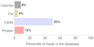 Pummelo, raw, percentiles