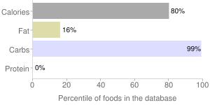 Chewing gum, percentiles