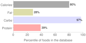 Nuts, dried, japanese, chestnuts, percentiles