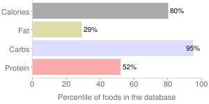 Rye flour, light, percentiles