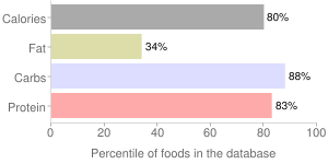 Lentils, raw, pink or red, percentiles