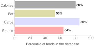 Quinoa, uncooked, percentiles