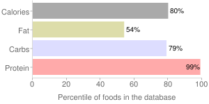 Seeds, partially defatted (glandless), cottonseed flour, percentiles