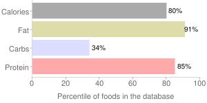 Cheese, edam, percentiles