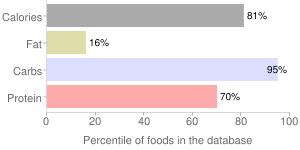 Goji berries, dried, percentiles