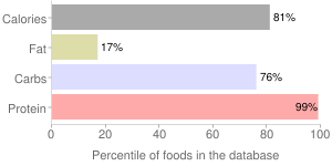 Soy protein concentrate, produced by alcohol extraction, percentiles