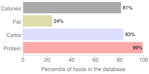Milk, with added vitamin A and vitamin D, regular, nonfat, dry, percentiles