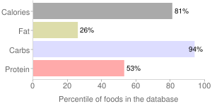Wheat flour, bleached, enriched, all-purpose, white, percentiles