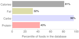 Nuts, dried, chinese, chestnuts, percentiles