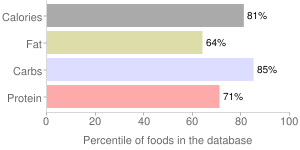 Crackers, unsalted tops (includes oyster, soda, soup), saltines, percentiles