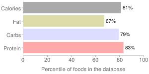 Crackers, Goya Crackers, snack, percentiles