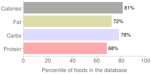 Crackers, reduced fat, peanut butter filled, sandwich-type, percentiles