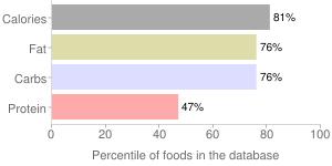 Cookies, refrigerated dough, sugar, percentiles