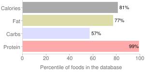 Soy flour, raw, full-fat, percentiles