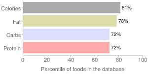 Meal bar by PROBAR LLC, percentiles