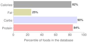 Beans, raw, mature seeds, black, percentiles