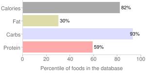 Pasta, enriched, dry, percentiles