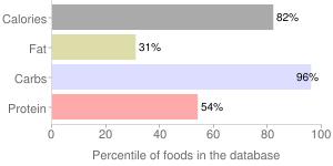 Cracker meal, percentiles