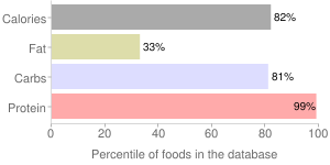 Soy meal, raw, defatted, percentiles