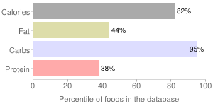 Nuts, peeled, dried, european, chestnuts, percentiles