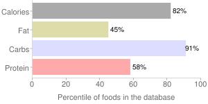 Millet, raw, percentiles