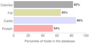 Gravy, dry, brown, percentiles
