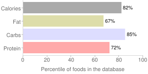 Crackers, reduced fat, wheat, percentiles