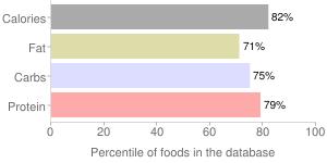 Sfornatini by LA MOLE, percentiles
