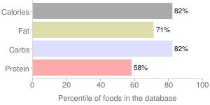 Crackers, low sodium, toast thins, percentiles
